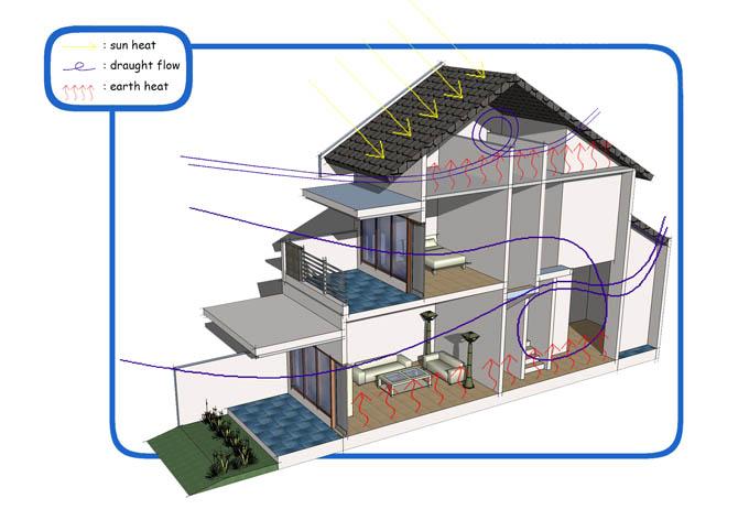 mengatasi hawa panas ruangan dari atap freewaremini