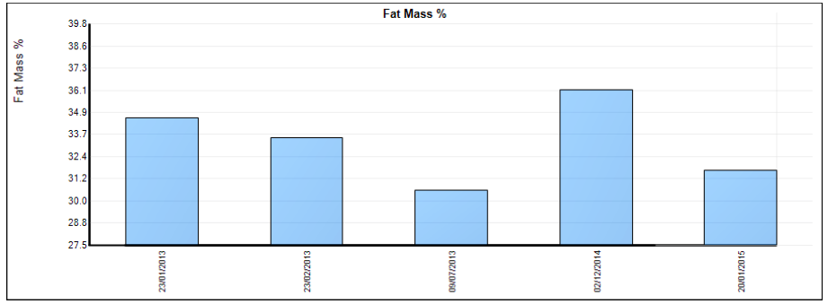 FitBits | body fat measurements - Body Optimum Brighton