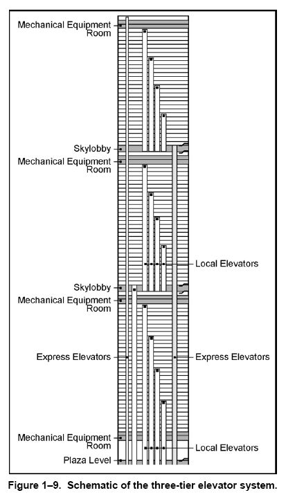 World trade center elevator system