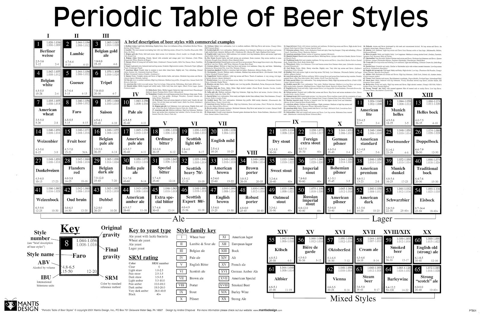 tabla peridica de la cerveza - Tabla Periodica Actual En Blanco