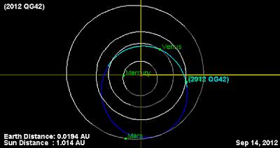 Orbita asteroide 2012 QG42