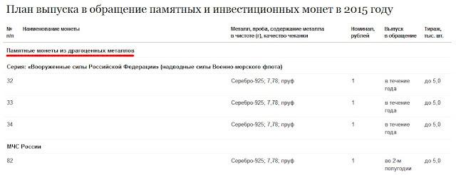 План выпуска рублей на 2015 года