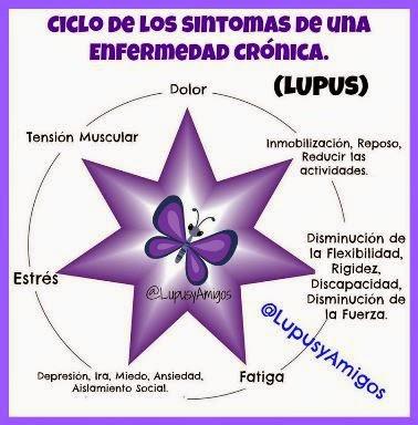 Ciclo del lupus