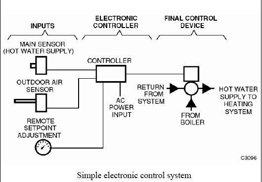 Hvac control wiring most basic system wire center hvac control systems and building automation system electrical knowhow rh electrical knowhow com reading hvac wiring asfbconference2016 Gallery