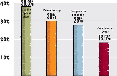 Réaction aux problèmes avec les applications bancaires mobiles