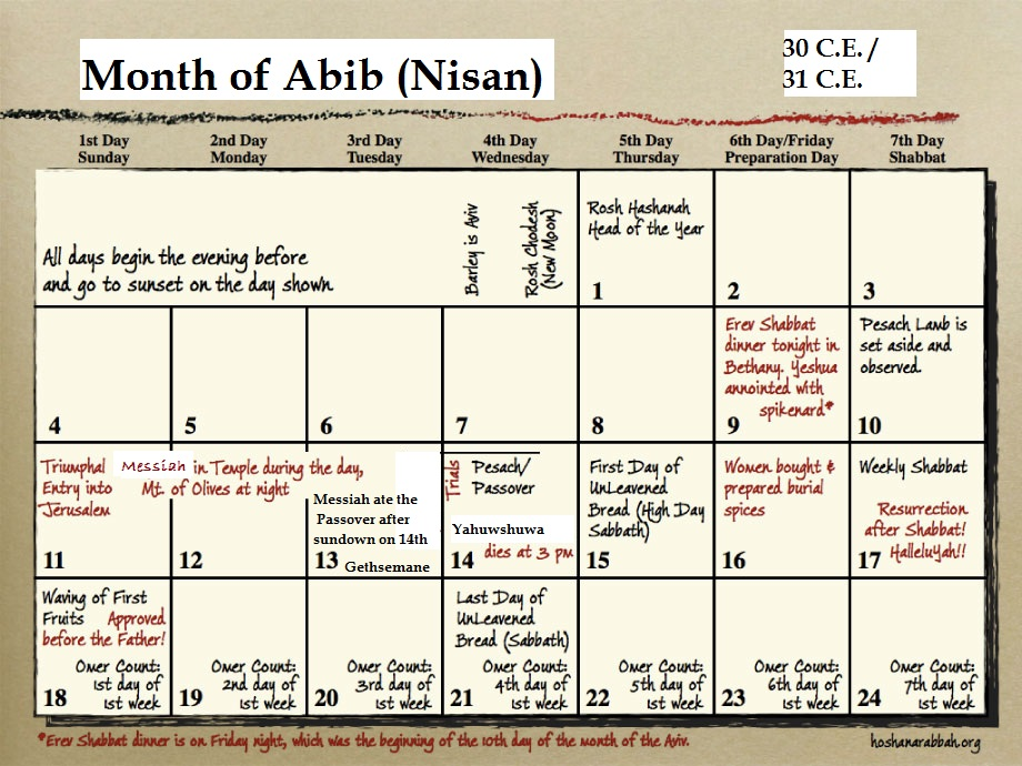 ... above that his crucifixion took place on the 14 th of abib nisan on