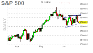 spx bearish flag