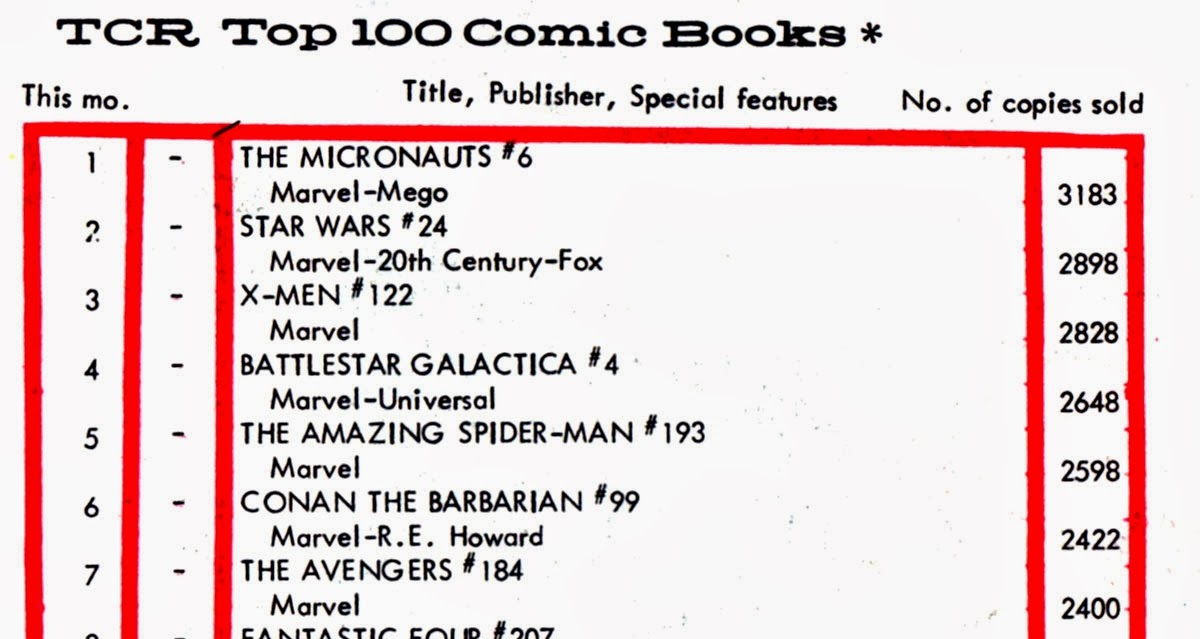 Comic Book Sales Charts & Stats: What the Cavemen read... (part 1)