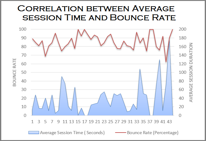 Correlation of Session Duration with Bounce Rate
