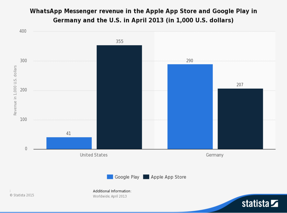 Marketshare of whatsapp and revenue
