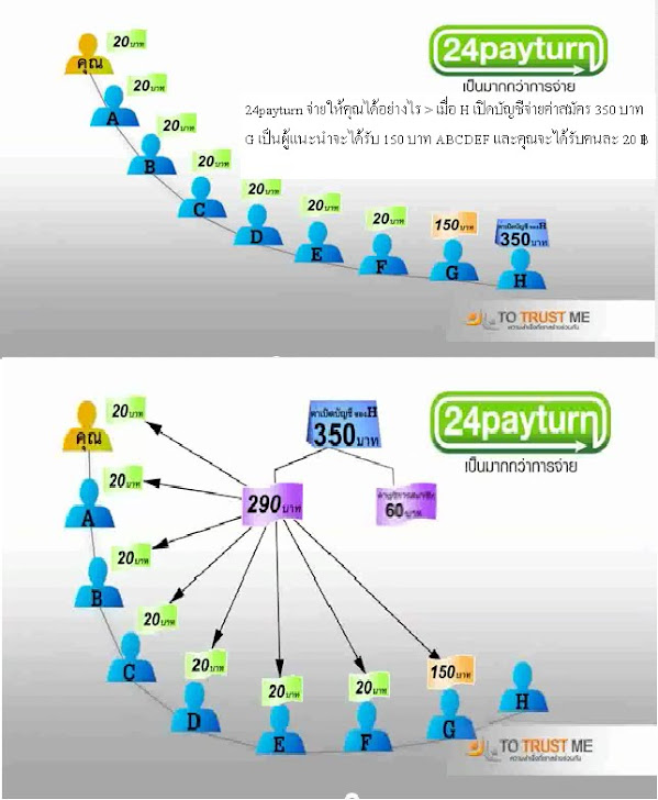 24payturn ธุรกิจออนไลน์ บริการด้านเค้าเตอร์เซอร์วิส สร้างรายได้สูงสุด 98,300 บาทต่อเดือน