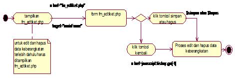 Gambar 4.46 Diagram Activity State edit atau hapus keberangkatan