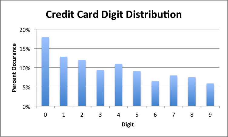 credit cards numbers that work. credit card numbers that work