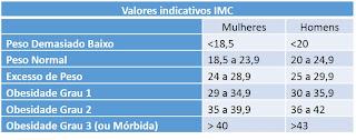 Valores Indicativos IMC