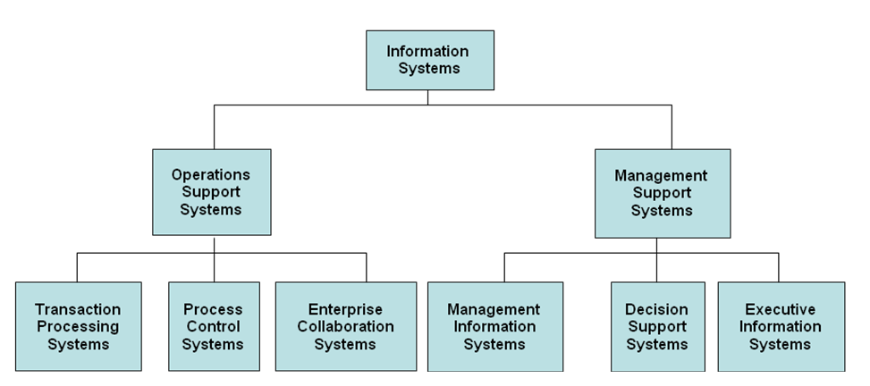 system software assignment This software development agreement asking isotope11 to assesses the client's systems, software and hardware from time to time assignment of project.
