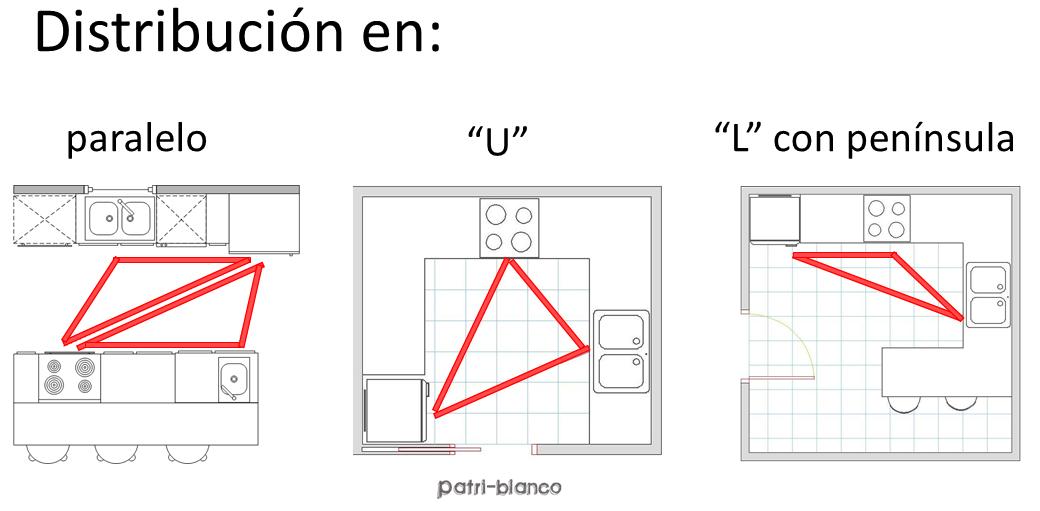 Elementos y distribuciones la cocina decoraci n patri for Distribucion de una cocina para restaurante