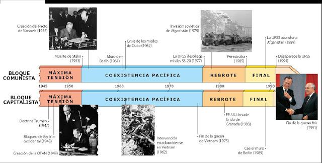 external image la-guerra-fria-en-infografia.jpg