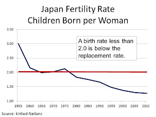 Japan+Fertility+Rate.JPG