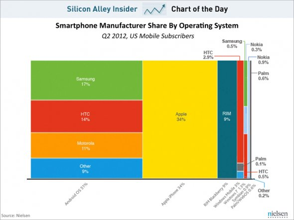 Smartphone Operating System US Marketshare :2012