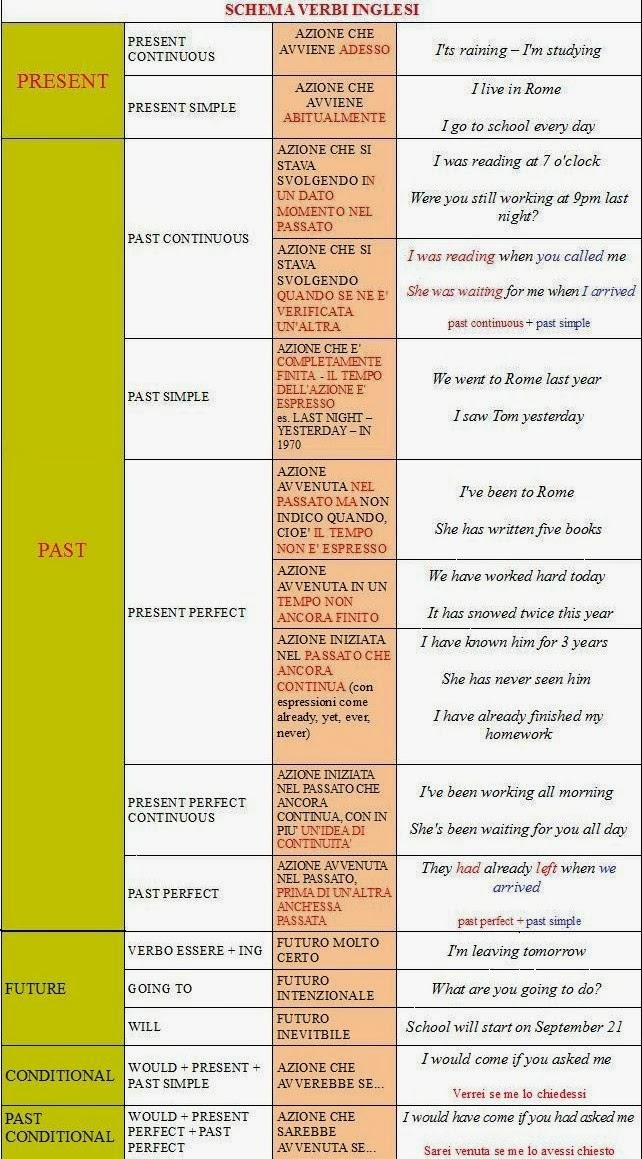 Ripasso facile tabella verbi inglesi - Tavola dei verbi inglesi ...