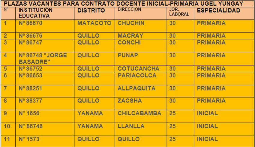 Plazas vacantes para contrato docente nivel inicial y primaria