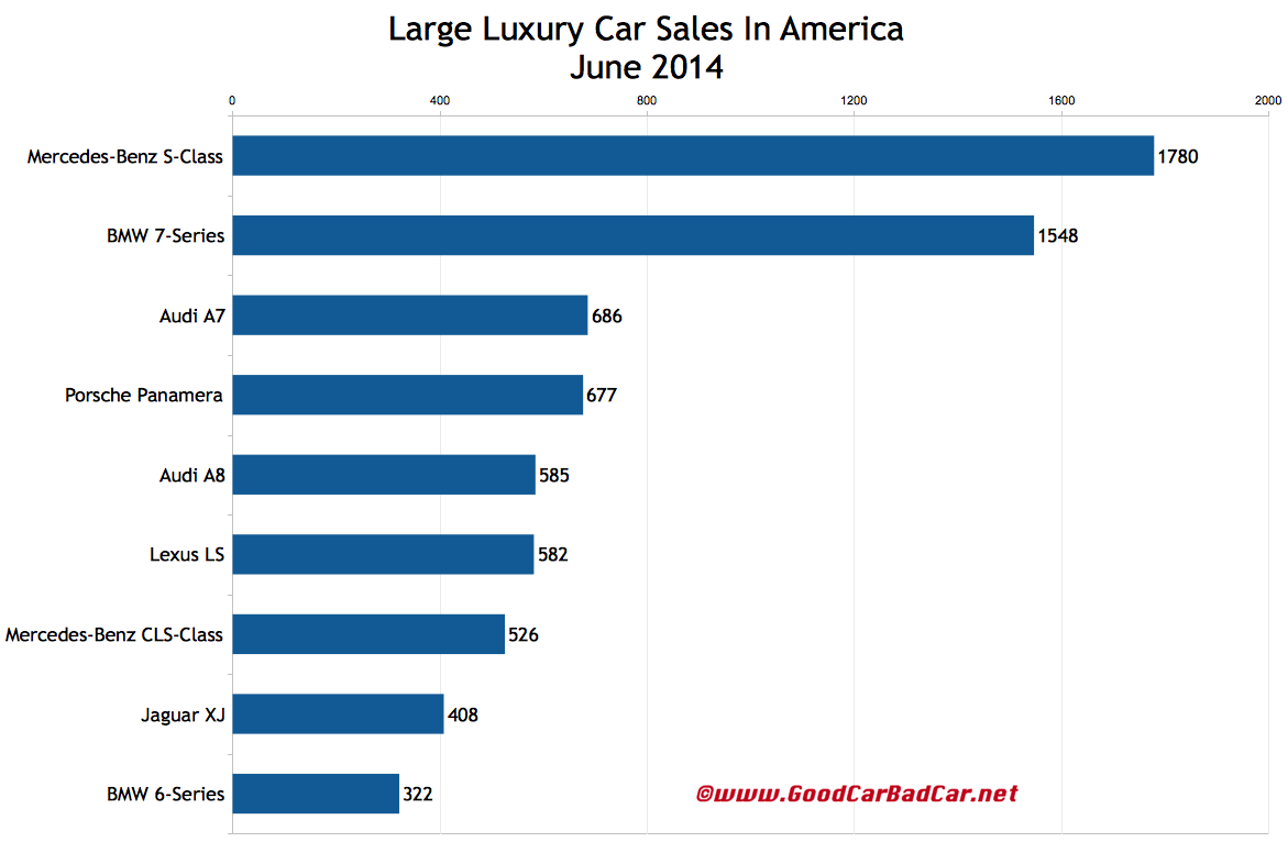 USA large luxury car sales chart June 2014