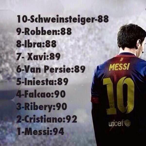 Los 10 mejores jugadores según FIFA