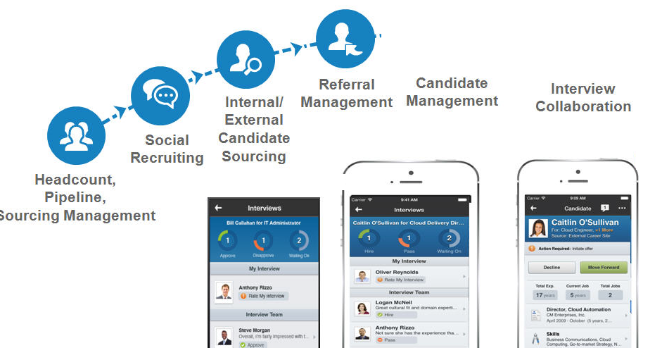 workday hcm functional  u0026 39 n u0026 39  integration  workday recruiting
