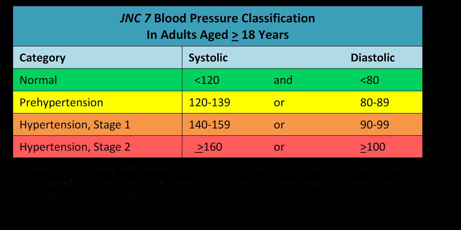Levels blood pressure weight loss chili recipe bloodpressurechartg nvjuhfo Image collections