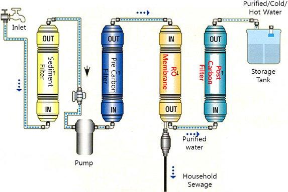 R O Water Purifier Circuit Diagram Enthusiast Wiring Diagrams