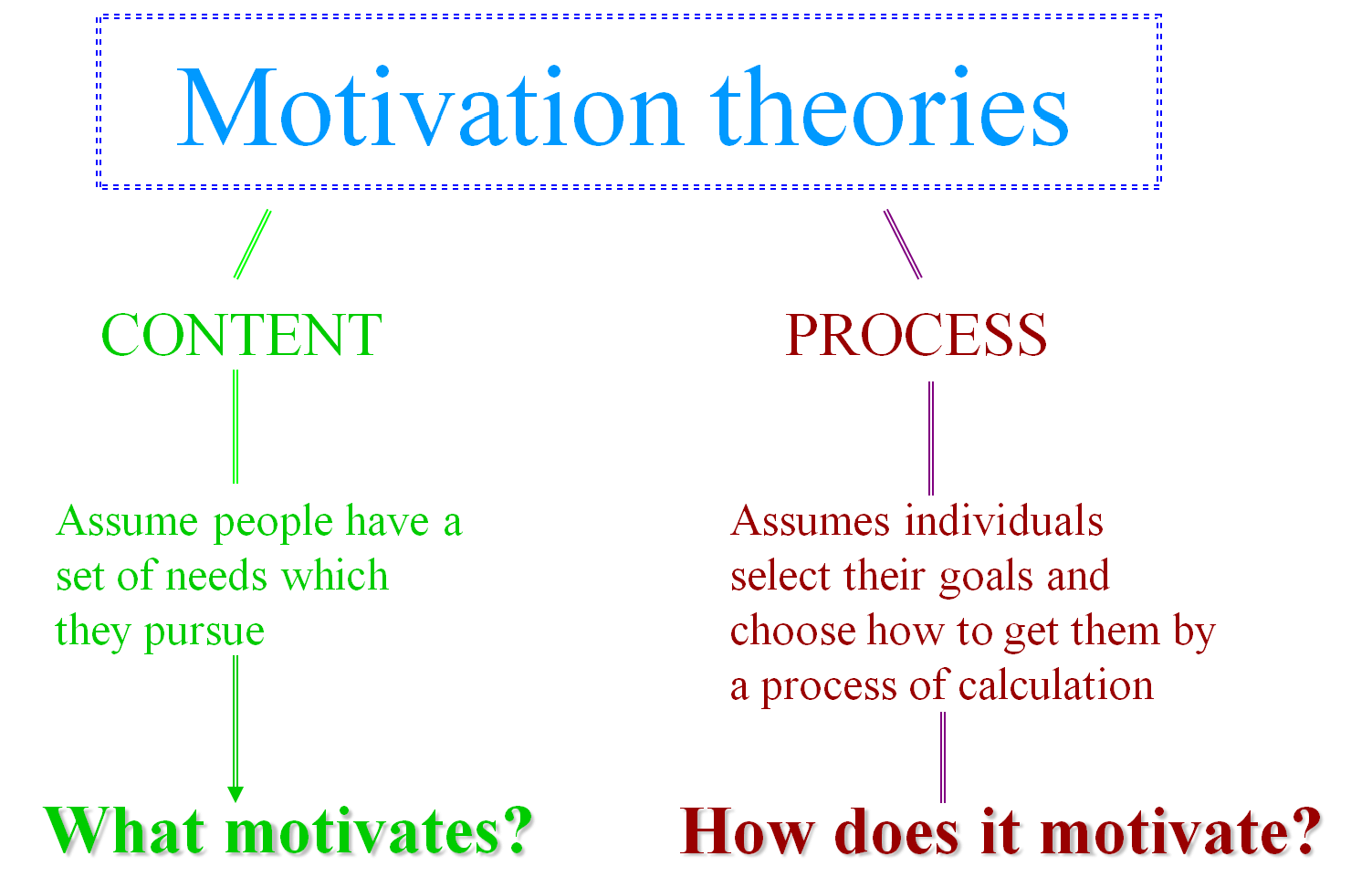 motivation process theories Process theories are on the outside influences or behaviors that people choose to meet their needs these external or outside influences are usually available to supervisors an example of the content approach to motivation is maslow's hierarchy of needs which has five level of needs.