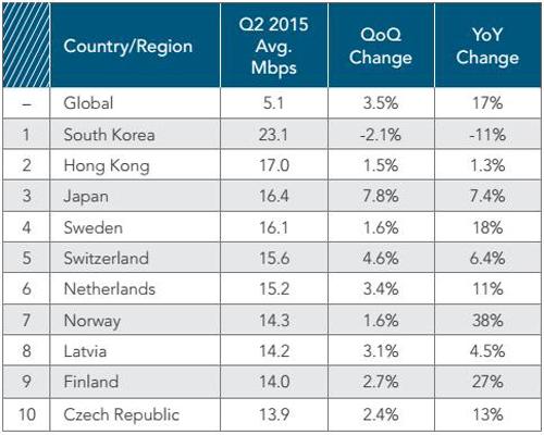 Đất Nước Có Tốc Độ Mạng Internet Cao Nhất Hiện Nay