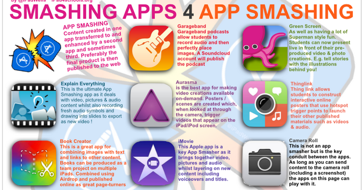 A Collection of Good iPad Posters for Your Class