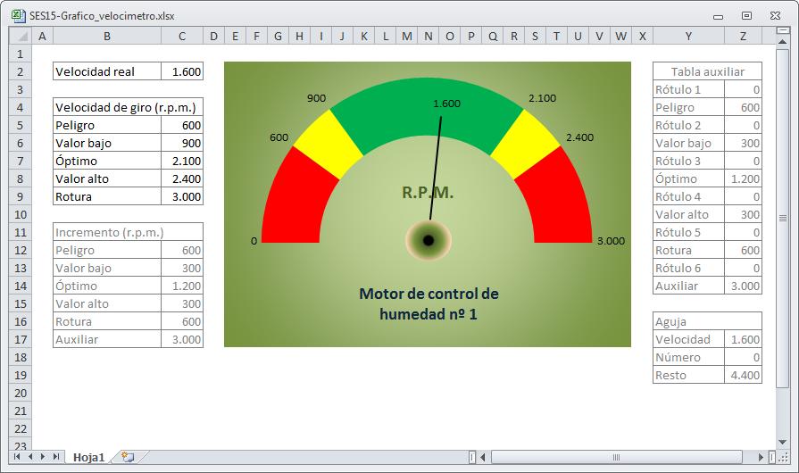 Excel práctico para todos: Gráfico de tipo velocímetro