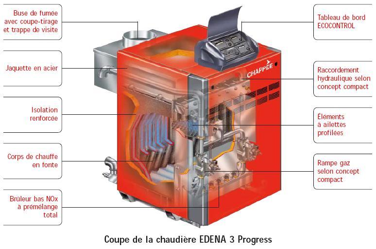 Chaudiere saunier duvale chaffoteaux maury reparation - Chaudiere gaz au sol ...