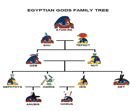 Seth Egyptian God Family Tree | www.pixshark.com - Images ...