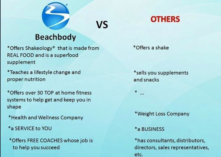 beachbody customer support