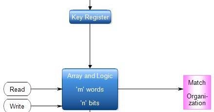 Block diagram computer in hindi wiring diagrams schematics associative memory all computer topics basic computer architecture diagram pc schematic diagram block diagram computer in hindi 32 block diagram of ccuart Images