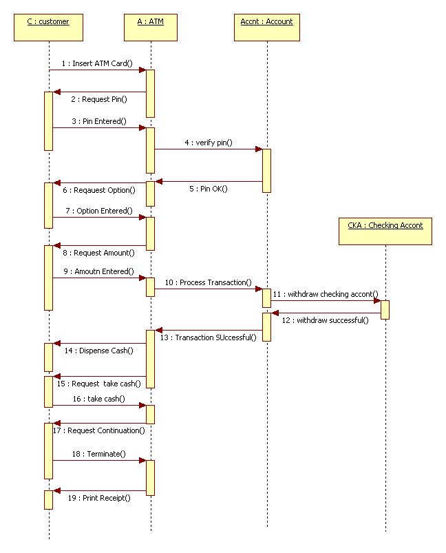 uml diagrams for atm machine   programs and notes for mcasequence diagram for atm machine
