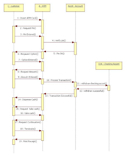 Sequence Diagram for ATM Machine