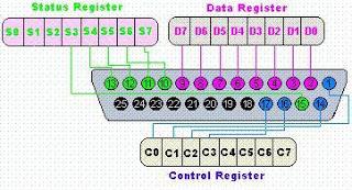 Electronics And Instrumentation: Diagram Pin Parallel PortElectronics And Instrumentation