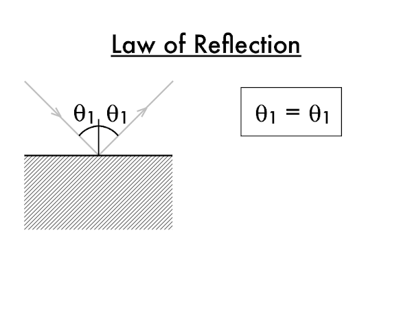 By convention, angles are only measured between the ray and the normal.  However, if angles between the surface and the ray are used instead, the law of reflection still works.