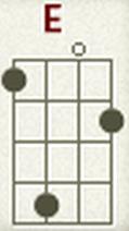 cara bermain kunci ukulele e