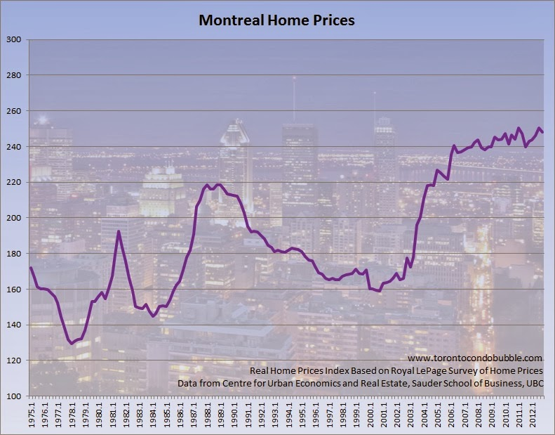 Housing bubbles in canada by city toronto condo bubble montreal housing bubble chart montreal home prices chart ccuart Images