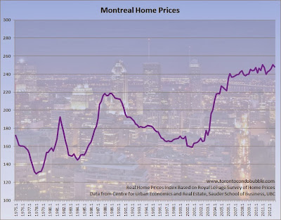 montreal housing bubble chart, montreal home prices chart
