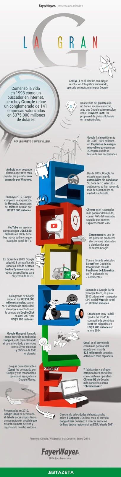 Una Infografía que nos muestra la evolución de Google como empresa.