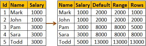 calculate cumulative total in sql server