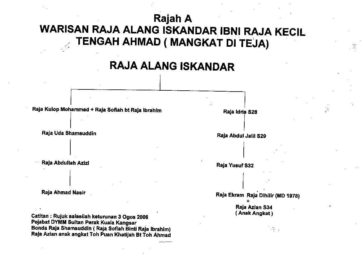 Waris sebenar Kesultanan Melayu Perak