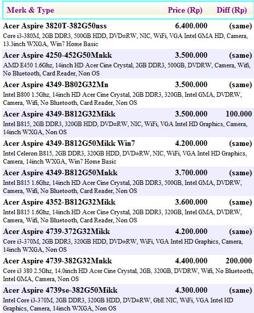 Langsung saja meluncur ke harga Laptop Acer Juni 2012 ini.