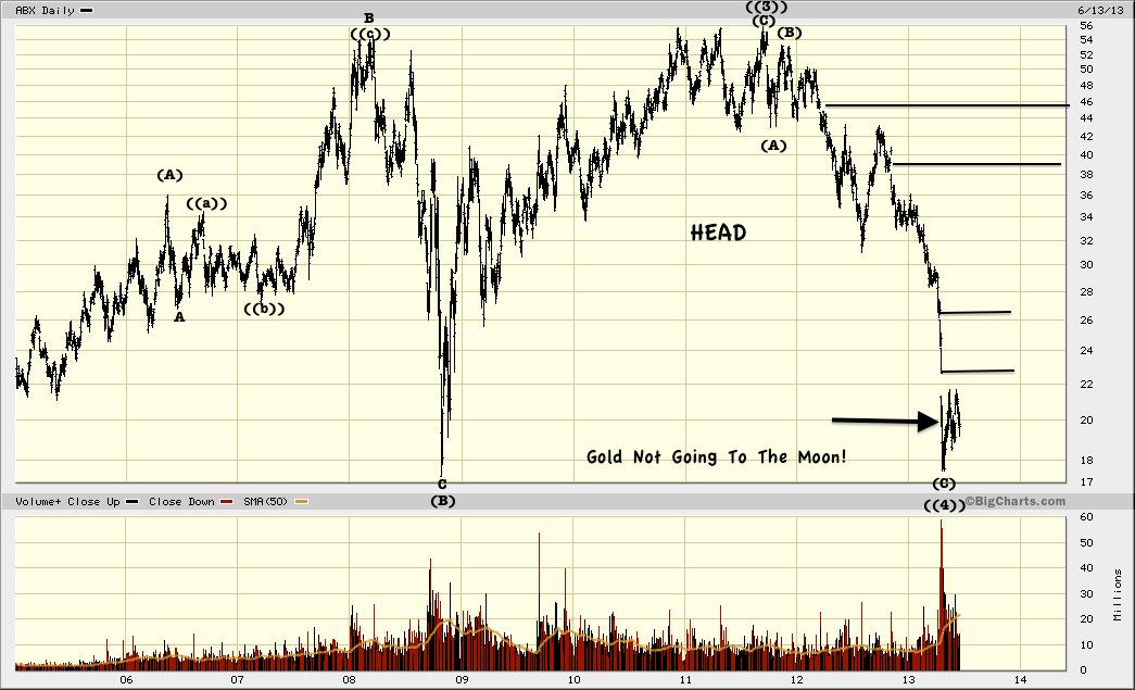 Barrick Gold, ABX Stock Crash Double Bottom.